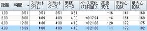 57th_sakura_shisei_ekidenn_005