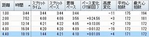 55th_funabashi_shiminn_ekidenn04